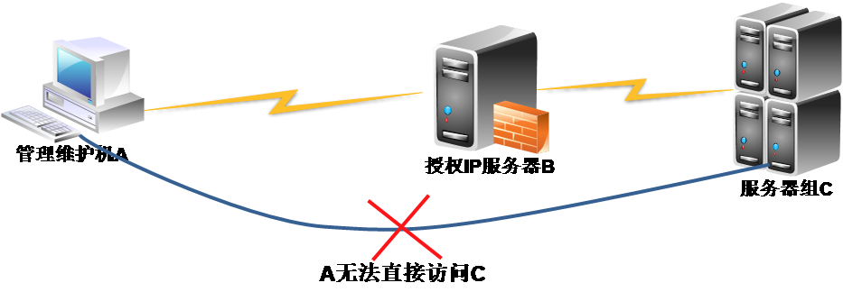 Xshell+Xftp SSH隧道代理