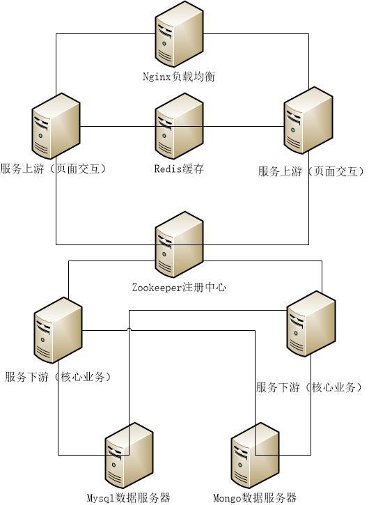 一个综合的分布式项目之项目架构