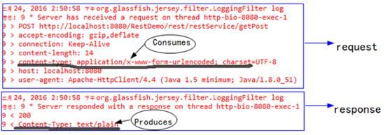 rest application x-www-form-urlencoded