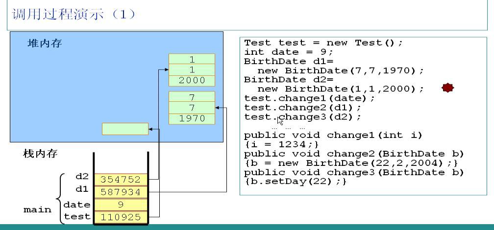 操作系統內存管理-堆與棧之間的區別