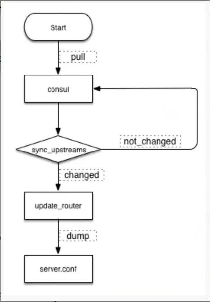 动态流量管理方案  Upsync
