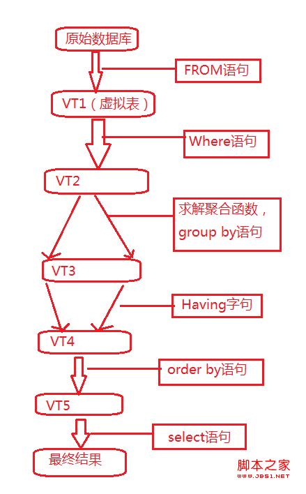 SQL语句执行顺序图文介绍
