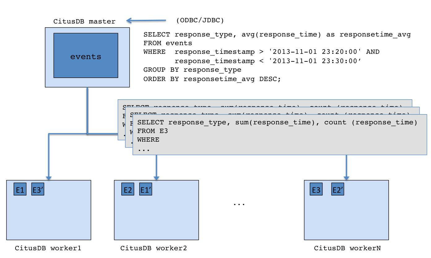 基于 PostgreSQL 的集群数据库 CitusDB