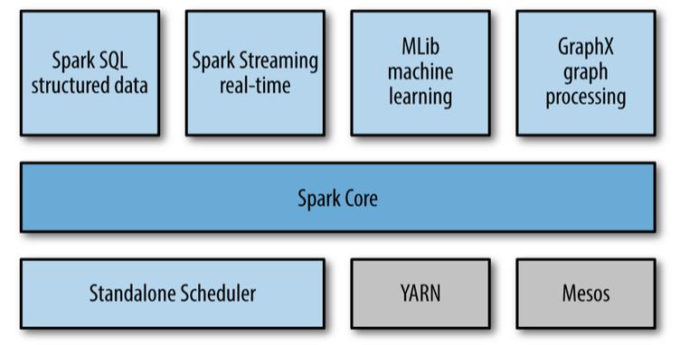 Spark Python 快速体验