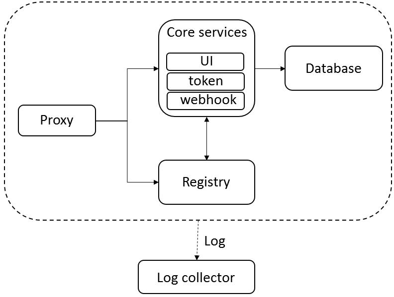 企业级Registry开源项目Harbor架构简介