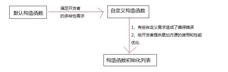 构造函数的深入理解_初始化列表