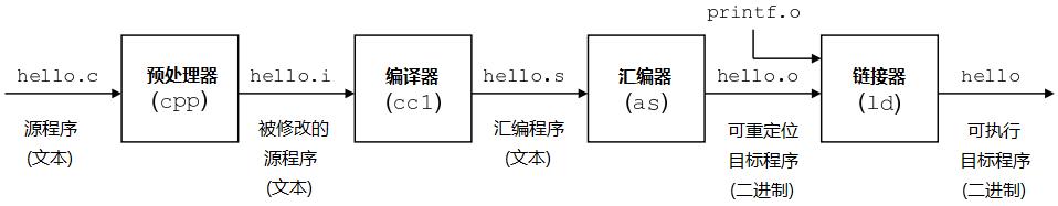 编译器编译原理