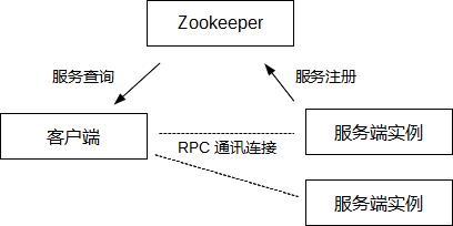 一个RPC服务客户端代理中间件的设计过程的回顾