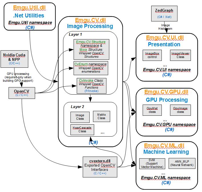 Emgu CV系统框架结构