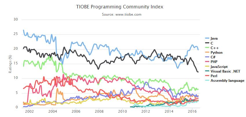 2016年7月计算机编程语言排行榜 - 第2张  | 鬼谷网络学院