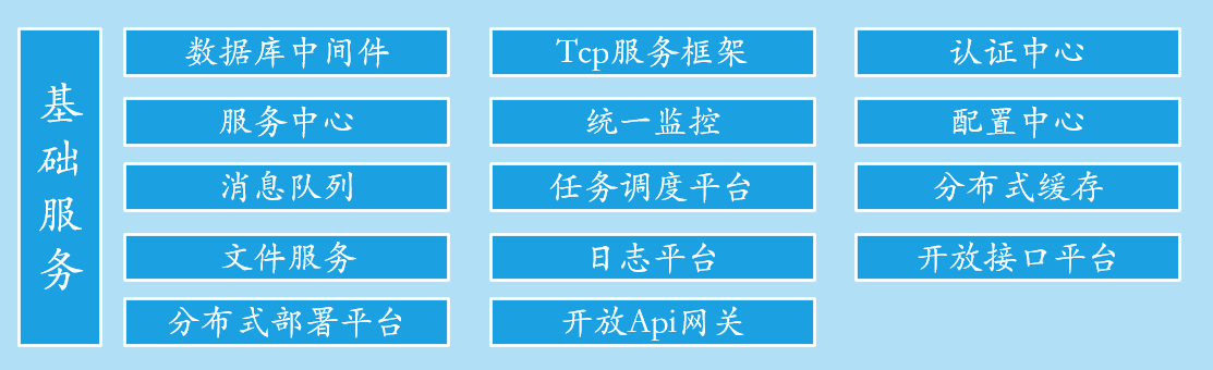 .Net 分布式云平台基础服务建设说明概要