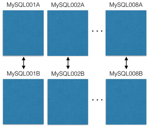 Pinterest 数据切分:解惑快速扩展 MySQL 的数据量(Sharding Pinterest: How we scaled our MySQL fleet)