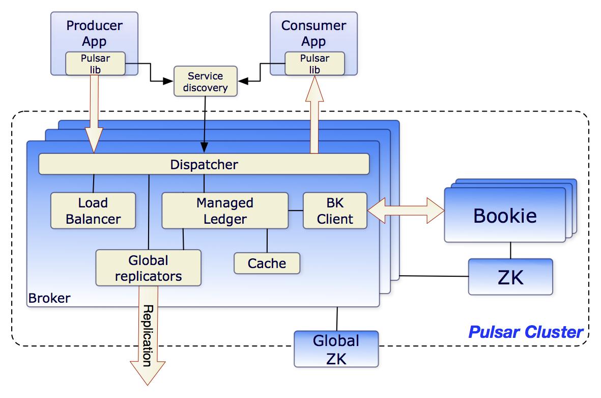 分布式的消息发布/订阅传递平台 Pulsar