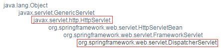 该图从Spring Framewoek API文档截得,从中可以看到DispatcherServlet继承结构
