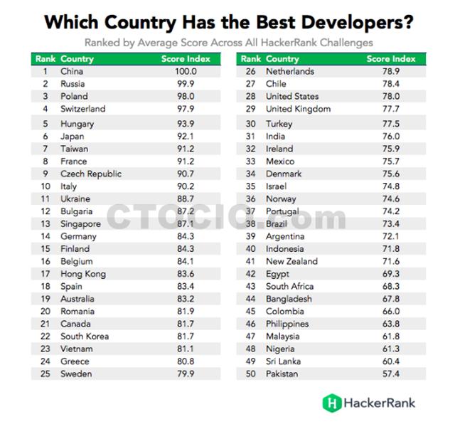 全球程序员编程水平排行榜TOP50,中国排名第一