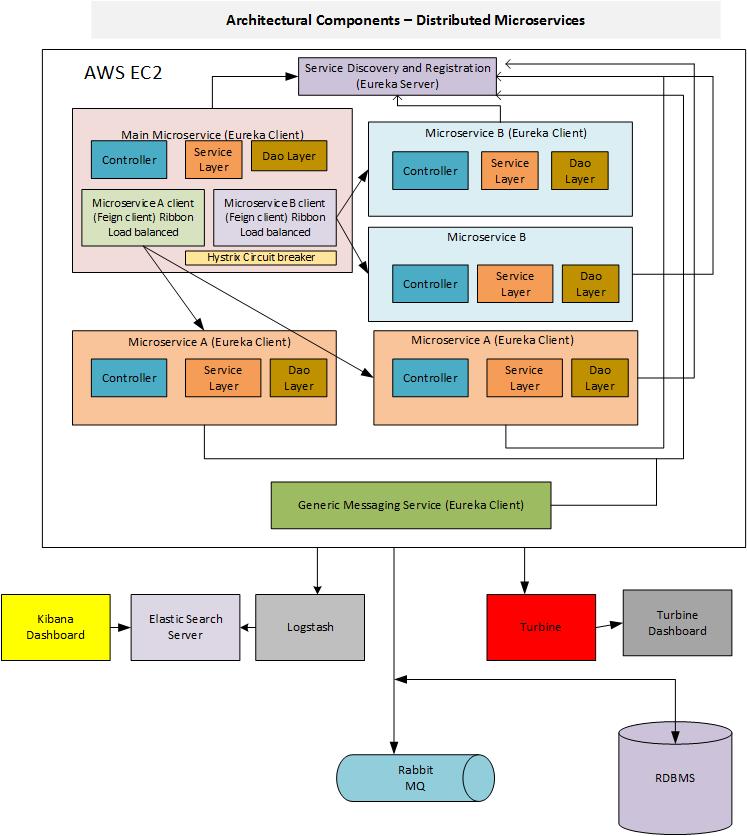 通过微服务进行分布式应用开发 技术翻译 Oschina 社区