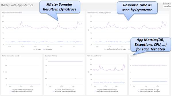 分析 JMeter 应用性能测试结果(Analyzing JMeter Application Performance Results)