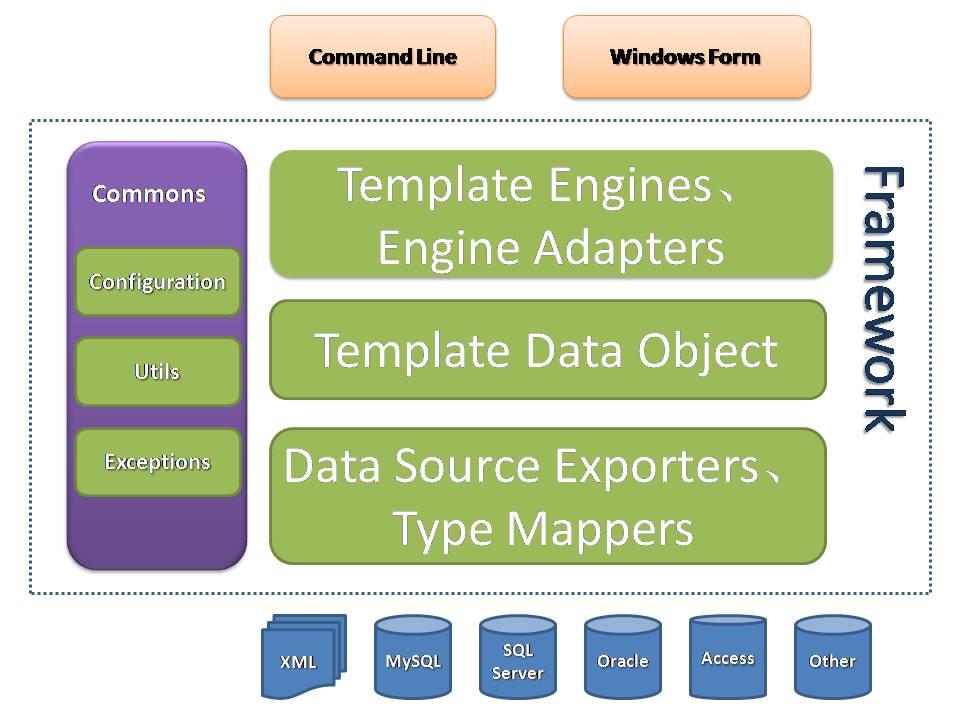 基于数据库物理模型的代码生成工具 CodeBuilder