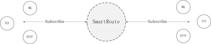 SmartRoute