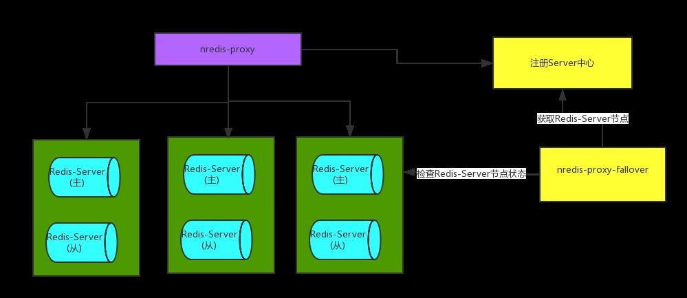 高性能Redis中间件服务 nredis-proxy