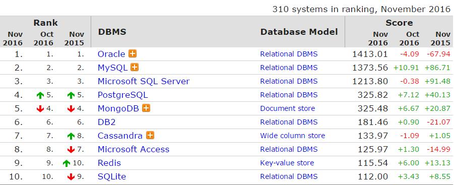 2016年11 月全球数据库排行榜,Oracle 霸主地位受威胁?