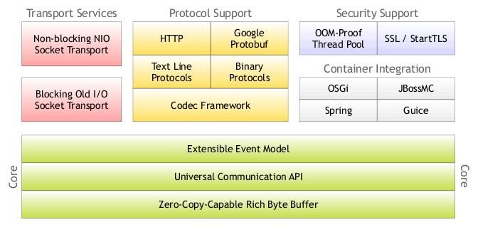 D语言高性能网络应用框架 collie