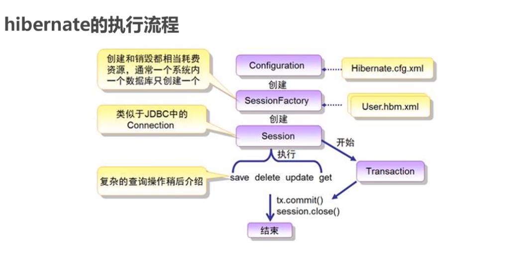 Java框架问题的总结篇(一)
