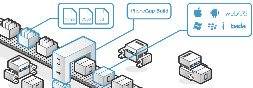 9 款极佳的 JavaScript 移动应用程序开发框架(9 Top JavaScript Frameworks For Mobile App Development )