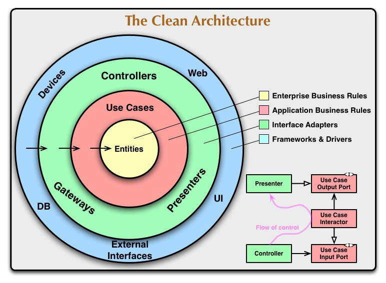 如何用 Clean 架构开发 Android 应用(A detailed guide on developing Android apps using the Clean Architecture pattern)