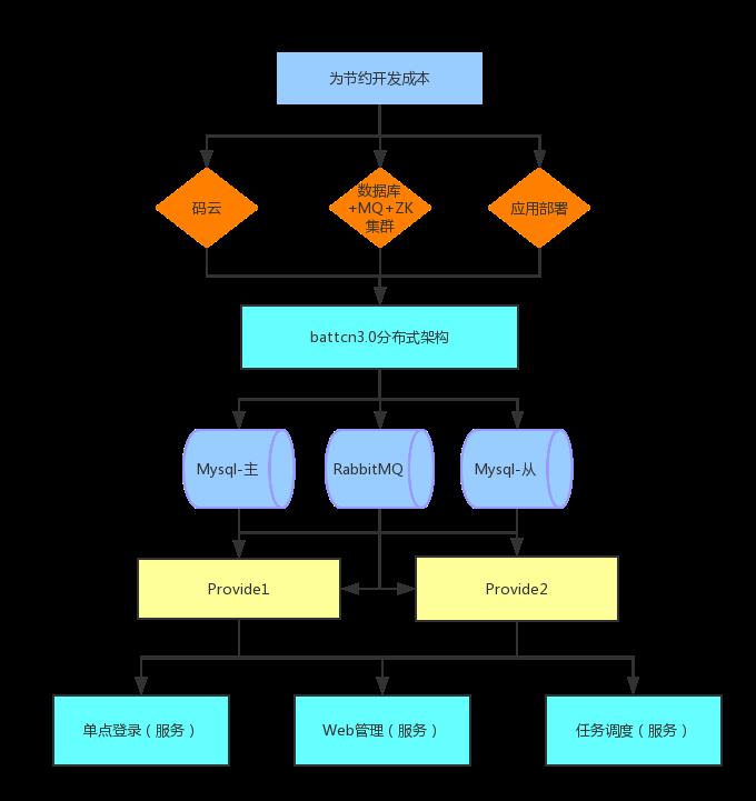 鏖战八方开源管理系统 Battcn