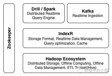 分布式列式数据库 IndexR