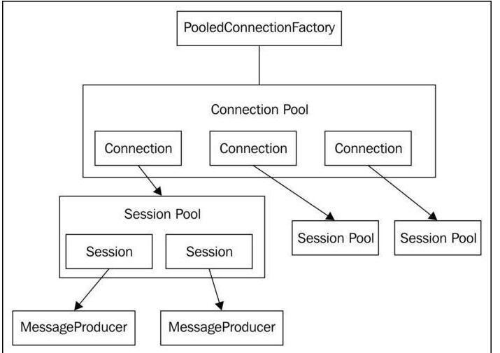 activemq共享池的应用 - Oscarfff的个人空间 - OSCHINA