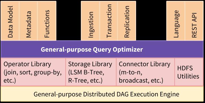 大数据管理系统 Apache AsterixDB