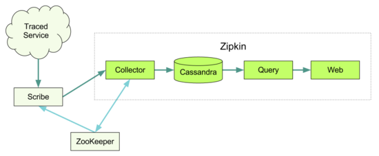 brave+kafka+zipkin+cassandra搭建分布式链路跟踪...