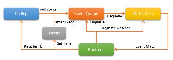 SDN 控制器 VLCP