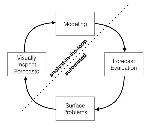 大规模预测工具 Facebook-Prophet