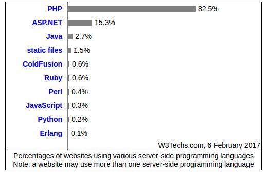 十张图读懂 PHP、Python、 Ruby 三大语言的差异