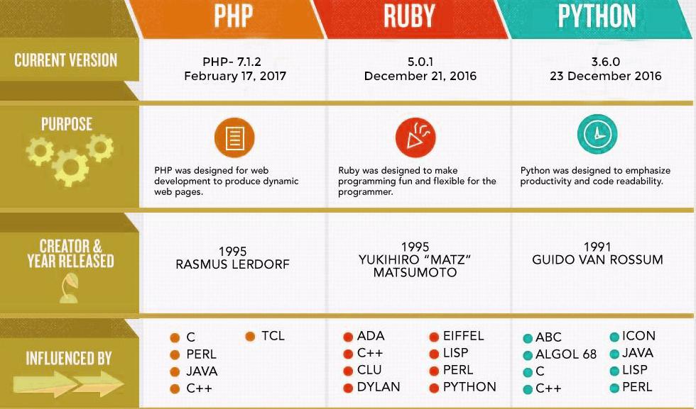 ruby语言做什么用_ruby语言用途_ruby语言用途