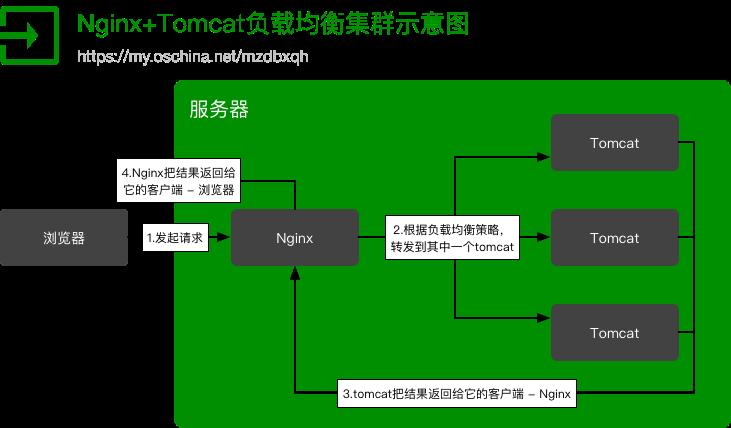 Nginx+Tomcat