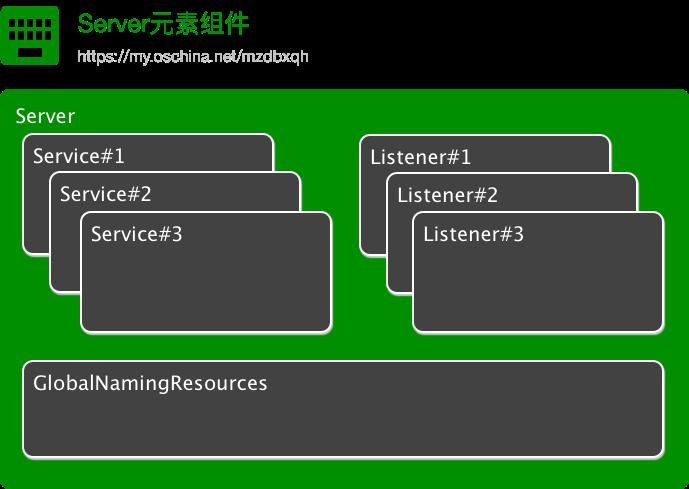Server元素组件