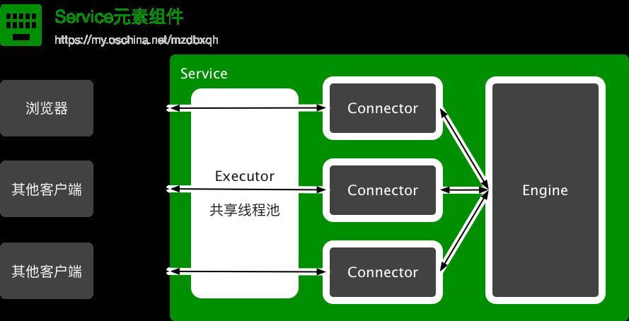 Service元素组件