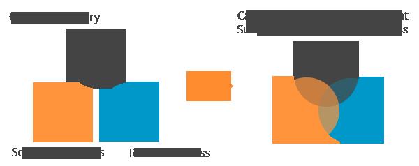 华为大数据存储方案 Apache CarbonData
