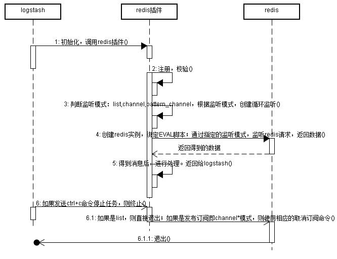 Logstash-input-redis] 使用详解- 张欢19933的个人空间- OSCHINA