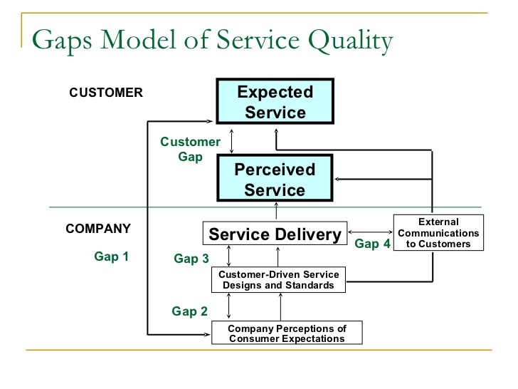 service quality gaps model Are several gaps between expectations and perceptions which means that the service quality do not fully meet the expectations the result shows a total gap at -0,39.