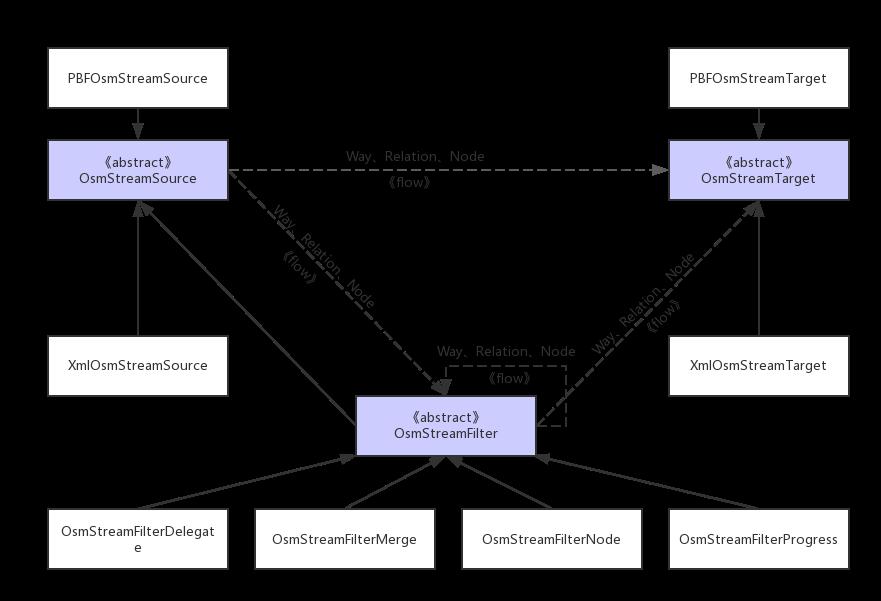 OsmSharp流模型