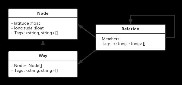 OSM数据模型