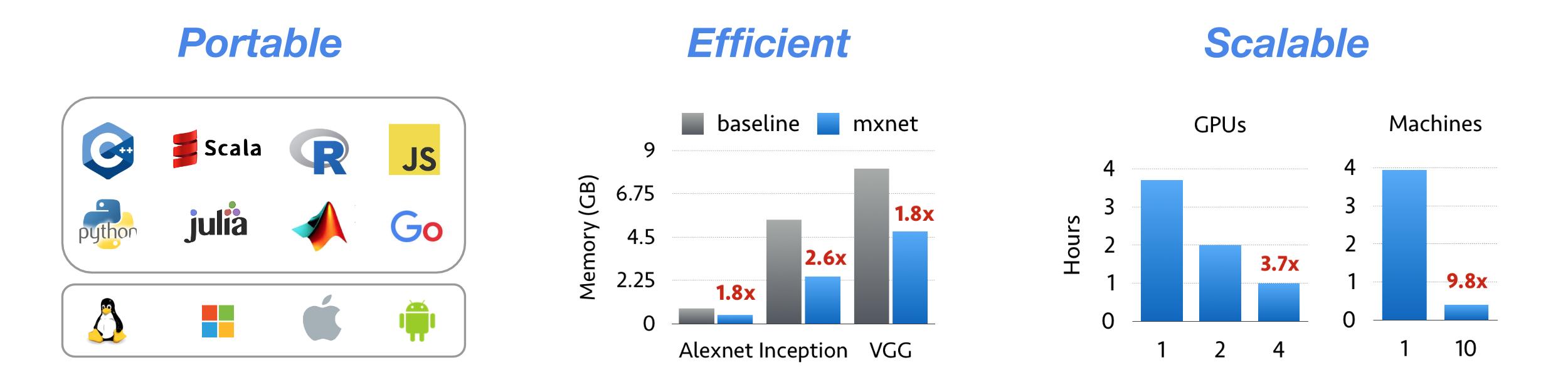 深度学习框架 MXNet 1.1.0(incubating) 发布,改进性能