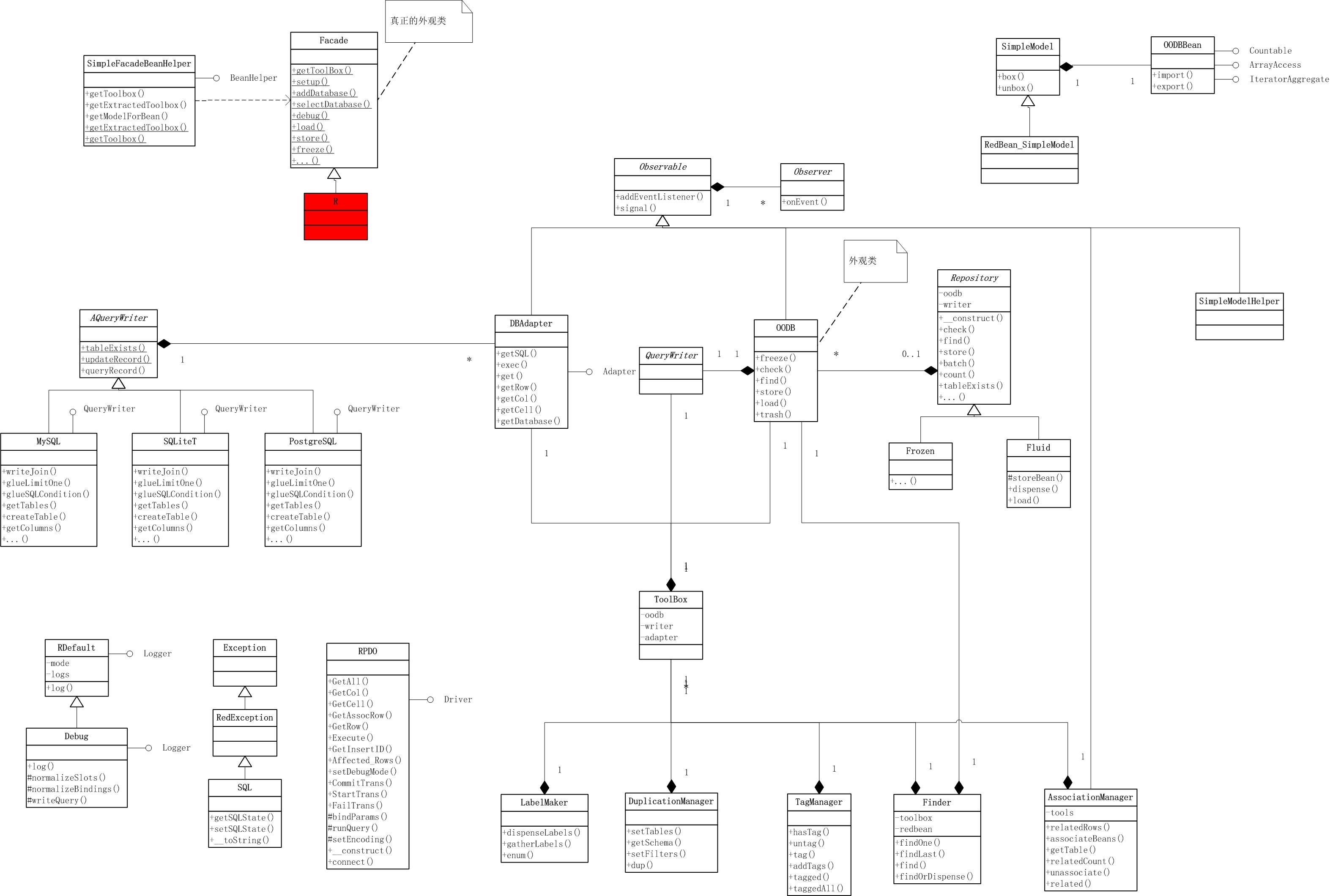 RedBeanPHP 类静态结构图