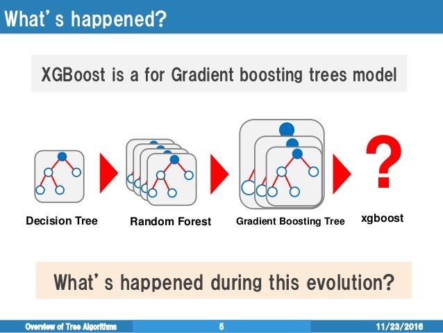 分布式梯度增强库 XGBoost