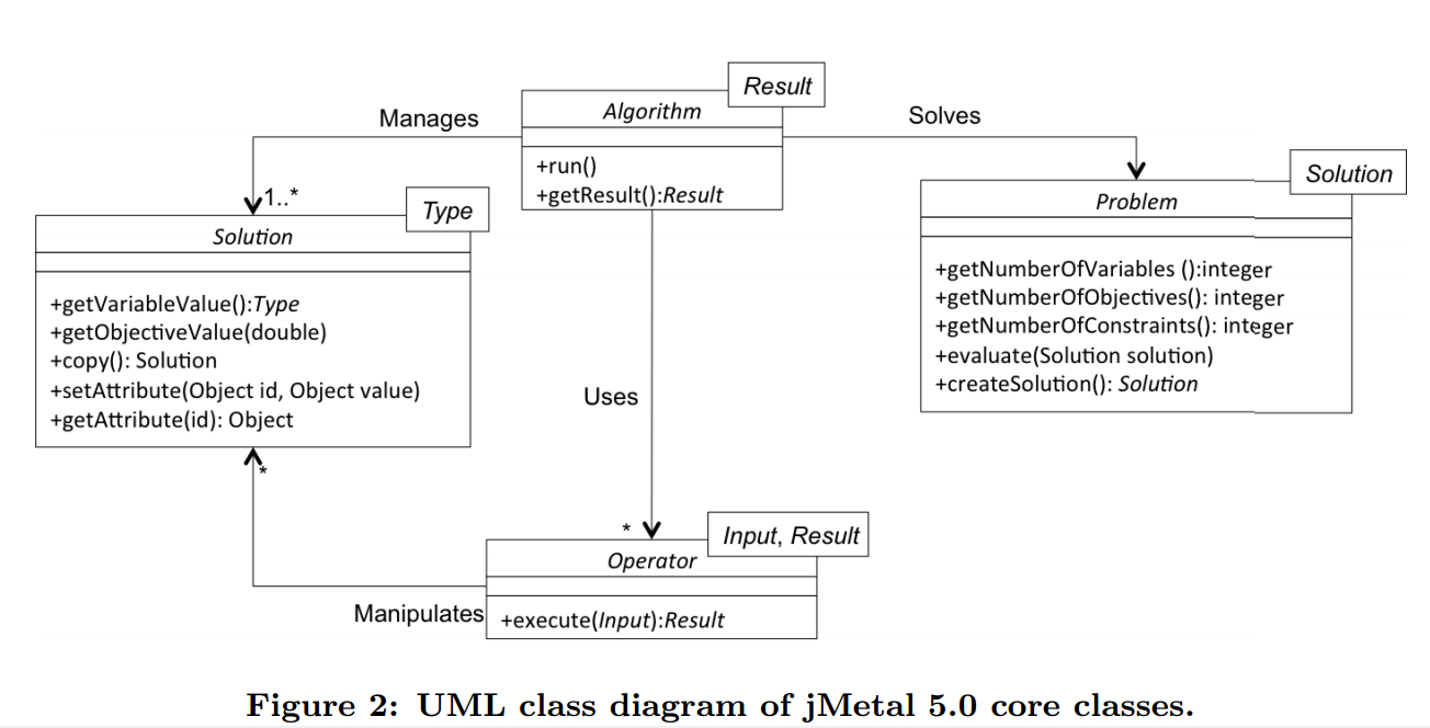 UML class diagram of jMetal 5.0 core classes